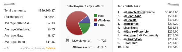 Humble Indie Bundle 5 Real Time Statistics